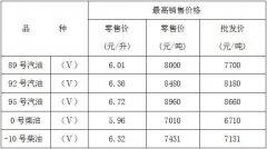 重庆市成品油价格又迎来上调 加一箱油多花4元